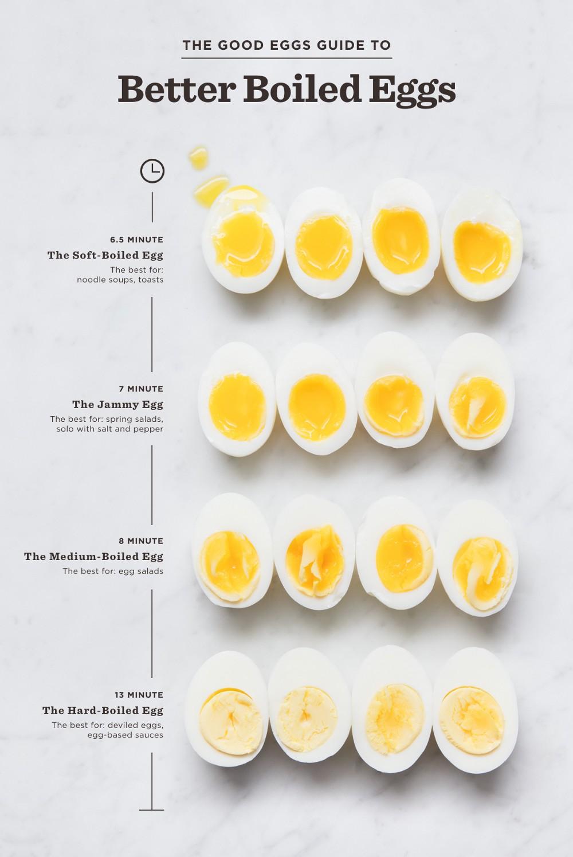 The Good Egg Guide to Better Boiled Eggs