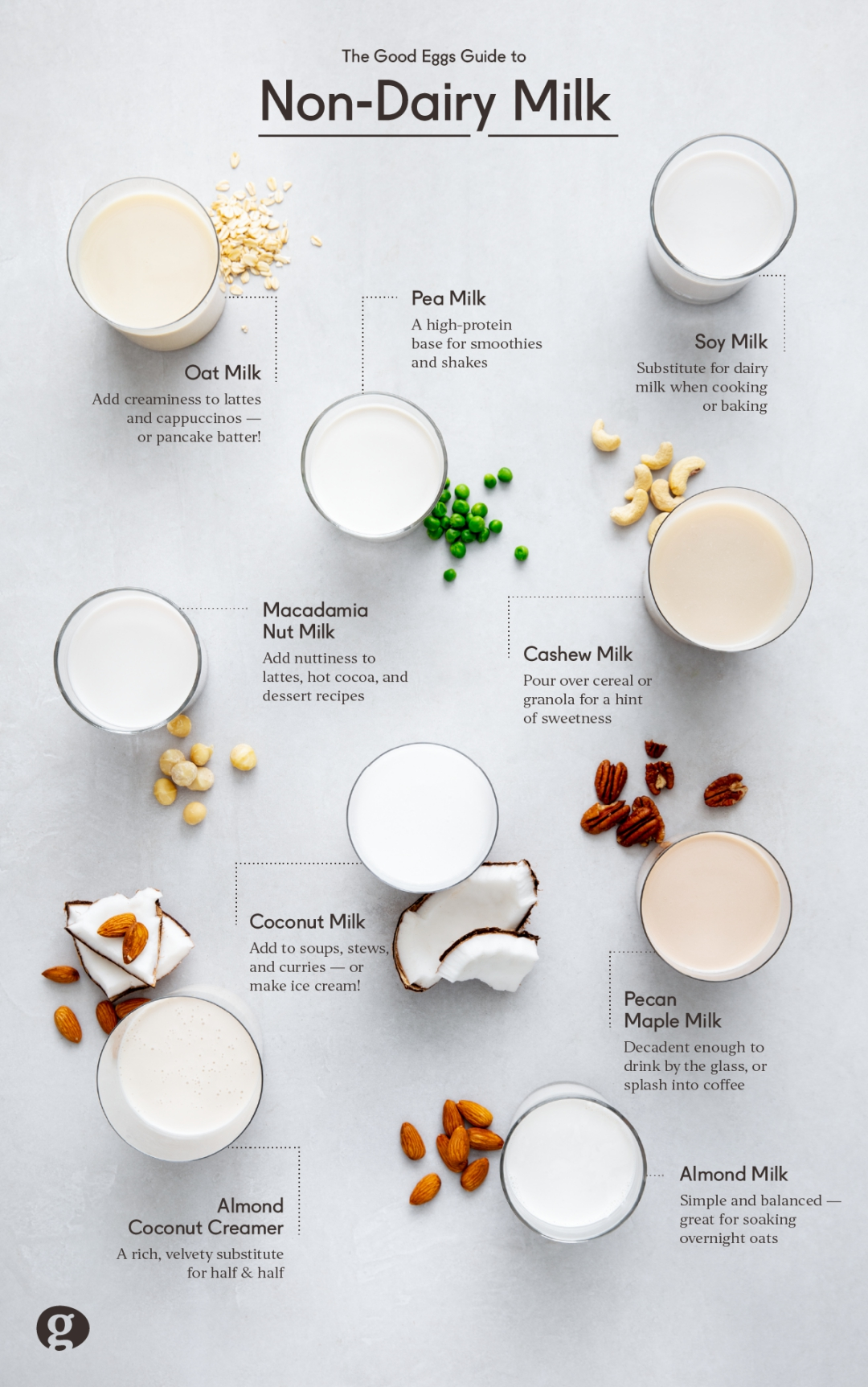 good-eggs-non-dairy-milks-infographic-resized.jpg