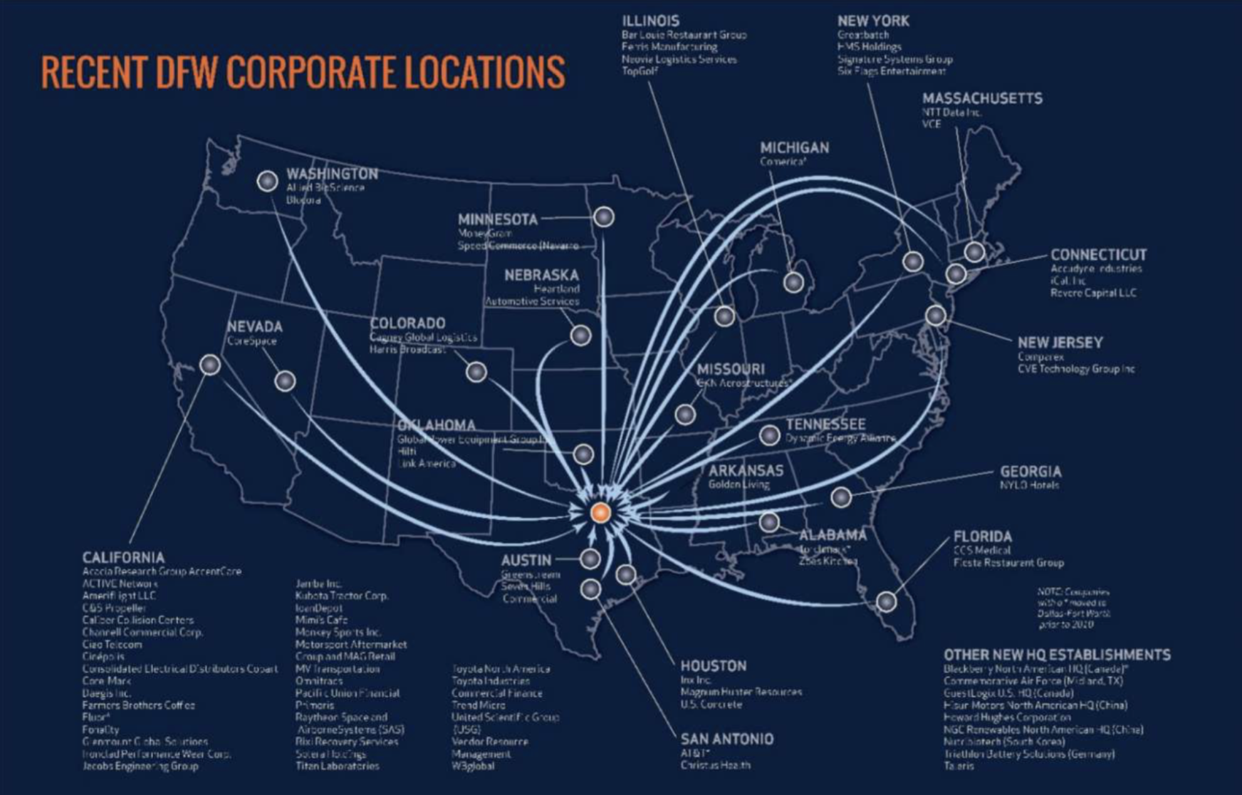 Recent DFW Corporate Relocations