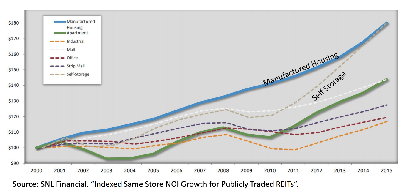 Capital Preservation : MHP's and Self Storage are two of the most recession resistant sectors of commercial real estate. They have consistently outperformed other asset classes in same store NOI (net operating income) growth since 2000.  Most importantly, they have significantly outperformed during periods of recession.