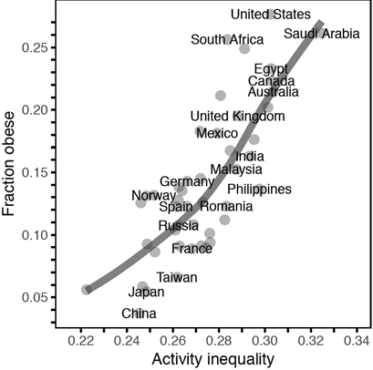 """Image stolen from linked article which stole it from here: Althoff, Tim, et al. """"Large-scale physical activity data reveal worldwide activity inequality."""" Nature 547.7663 (2017): 336. (Of course, to me that should be a linear fit and they're using a more complicated model than they should be - doesn't anyone use regularization anymore?)"""