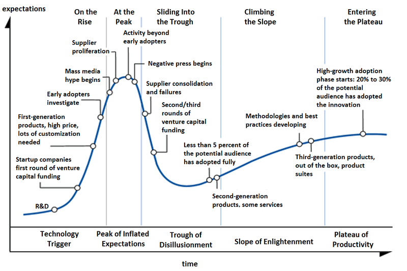 800px-Hype-Cycle-General.png