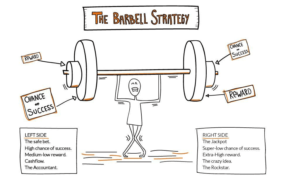 image credit:  http://www.anirudhsethireport.com/the-barbell-strategy /