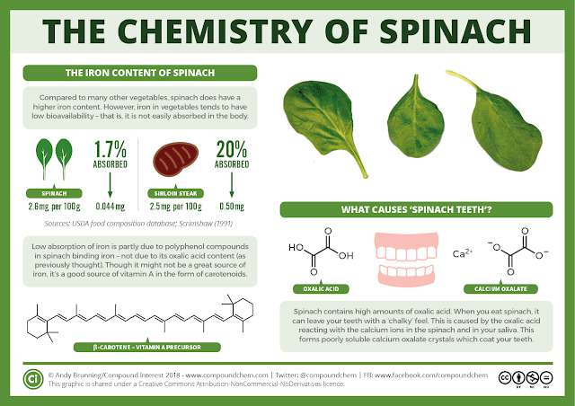 The-chemistry-of-spinach-v2.png