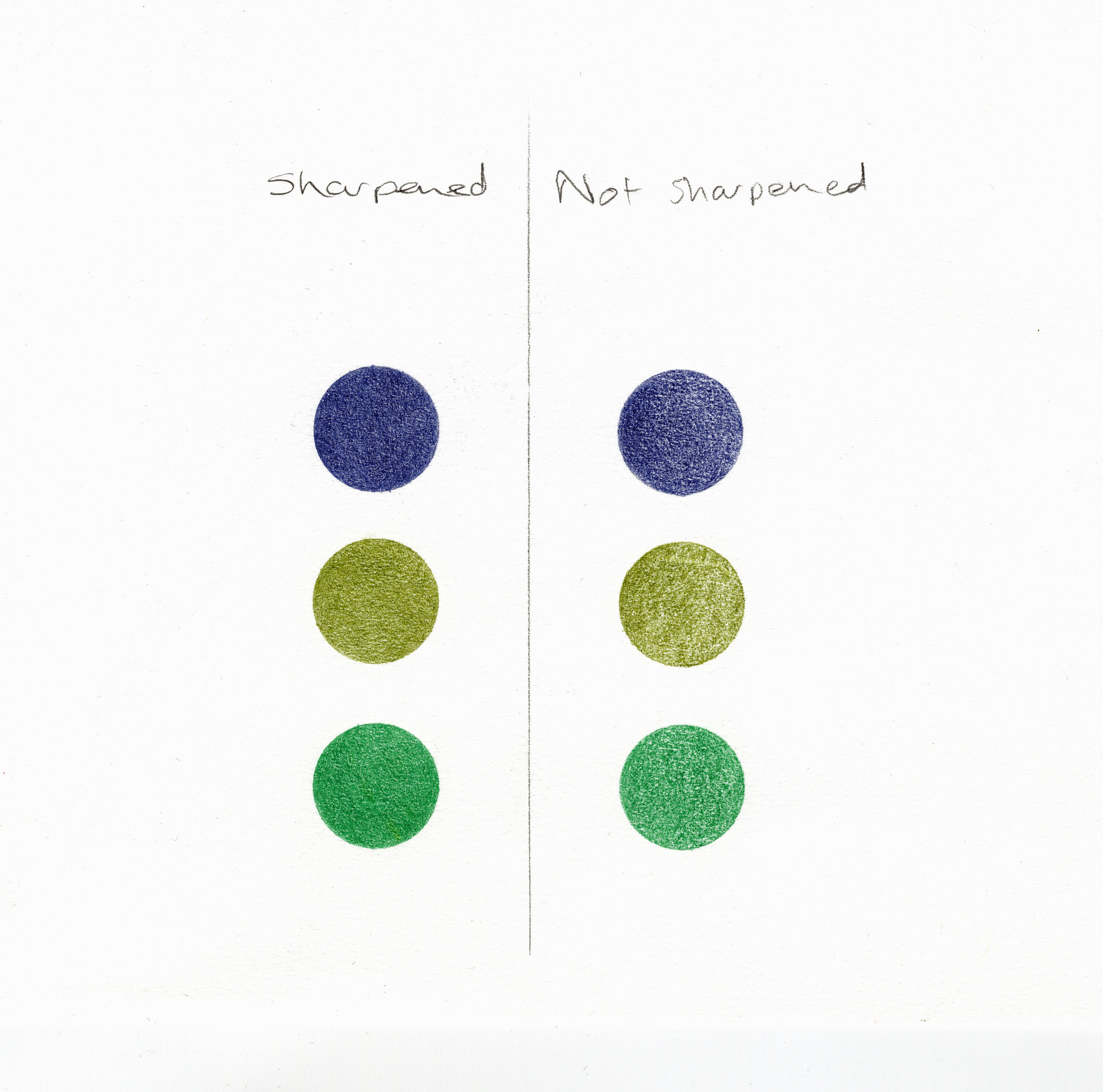 Image description; six coloured circles, three on the left drawn in sharpened pencils, three on the right drawn in not sharpened pencils. The three on the left look nicer.
