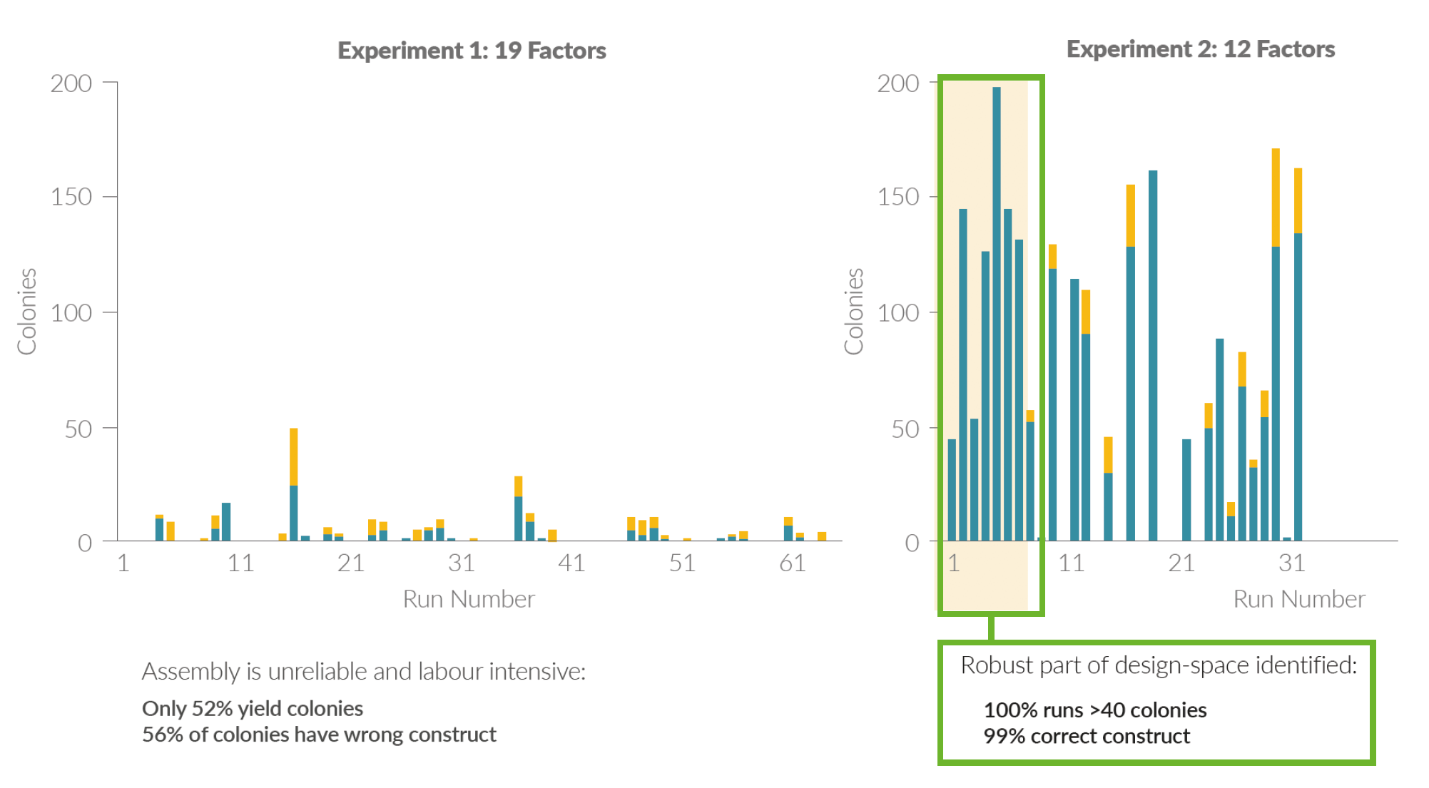 By conducting a DoE, a substantially simpler and more robust set of conditions were identified (Green box, experiment 2) compared to the previously used Golden Gate protocol (Experiment 1) . These conditions are now known as Antha Type IIS. In the diagrams below, the yellow bars represecent colonies containing the wrong construct.