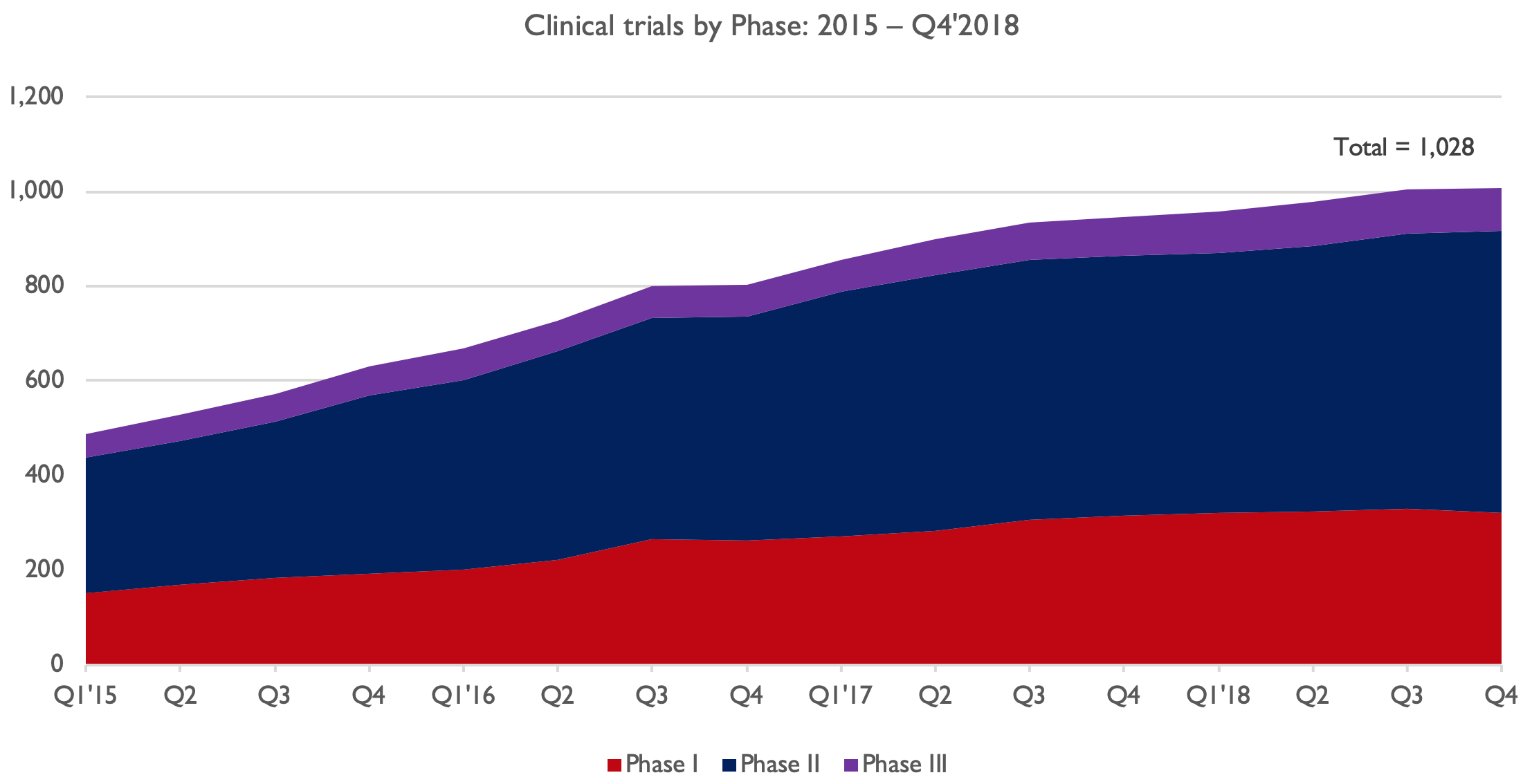 Figure 3.  Number of active clinical trials since 2015 (data from ARM).