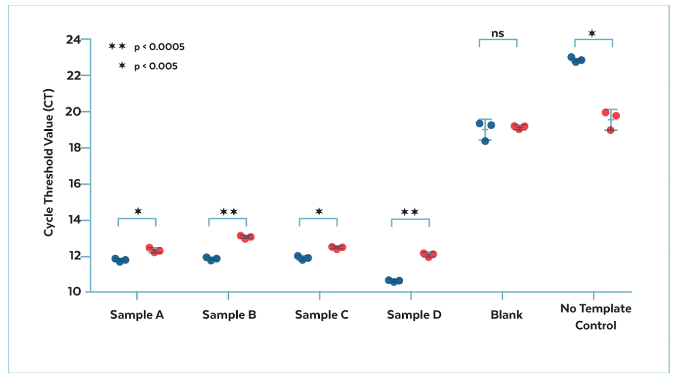 Figure 4. Antha  driven reaction reproducibility. Cycle threshold values generated from Antha automated (blue) and manual (red) qPCR reaction set up. The automated process gives statistically significant different results to the manual process (p < 0.05) for all non-blank replicates. The blank sample contains a starting solution common to Samples A-D retrieved from the processing site whilst the No Template Control was prepared with Nuclease free water only. Higher CT values for the no template control and a lower CT value for samples indicates the automated process provides better contamination control and can recover more DNA from the samples under test, overall giving improved sensitivity.