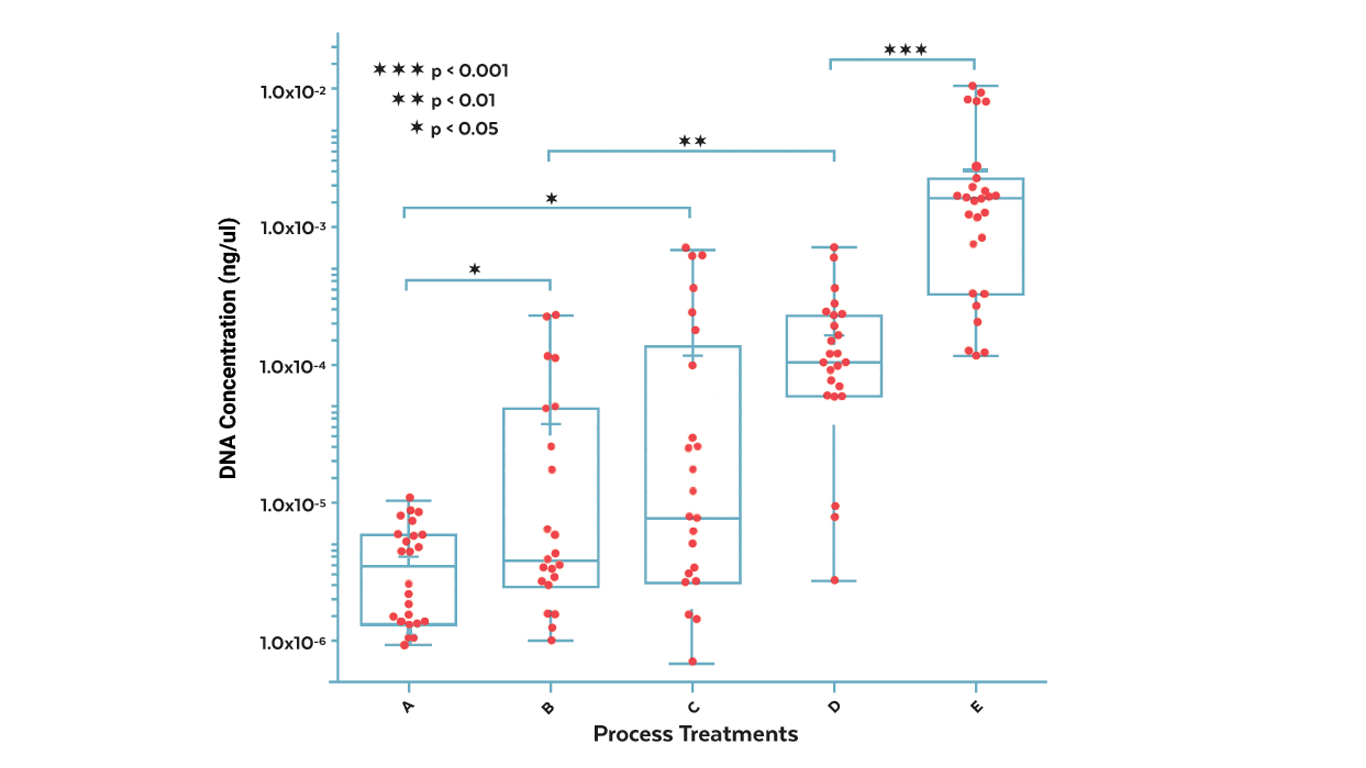 Figure 5.  Effect of process treatments on DNA concentration at process completion. Each process treatment shows absolute DNA quantification from 9 independent reactions each performed in triplicate across 5 test conditions. With controls (not shown) and standards the total number of experiments performed in this specific run was 162, 42% of total plate capacity. Similar runs are routinely performed in a 2-hour period, allowing a total throughput of up to 4 x 384 experiments in a working day. Data shows high process variability particularly for treatments B and C with ongoing work to resolve this. This variability is identified and can be attributed to the process given the underlying measurement process is robust and repeatable.