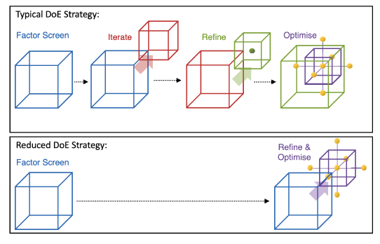 Figure 2.  DoE Optimisation Strategies. Schematic representations of iterating through experimental design space. A typical DoE experimental optimisation usually follows a factor screen, iterate, refinement and optimisation frame work (top panel). In this study,  Oxford Biomedica  investigated a rapid iteration DoE strategy with a factor screen followed by joint refinement and optimisation iteration.