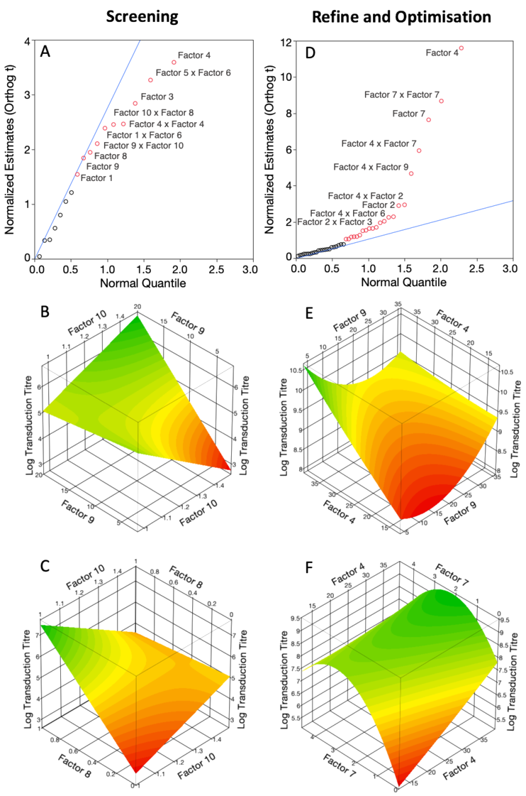 Figure 5 . Significant Factors and Modelled Factor Interaction response surfaces. Half normal plots highlighting factors of influence on the screening model (A) and response surface model (D) for transduction titre, Blue lines represent normal distribution. Modelled factor interaction response surfaces observed in the factor screening iteration (B and C) or the refine and optimise iteration (E and F). Data analysis and graphing performed in JMP 14.1.0.