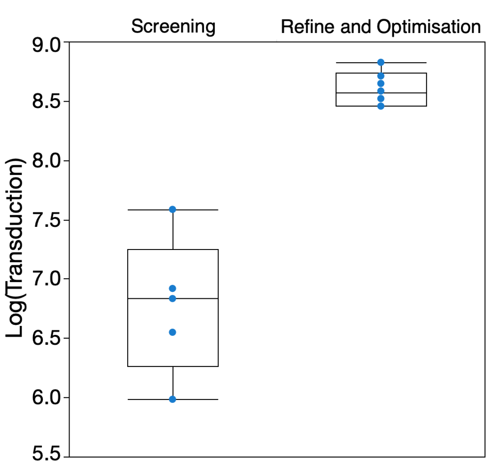 Figure 6.  Comparison of replicated values within the design. Five centre points from the factor screening iteration (left) and six from the refine and optimisation iteration (right) are compared for logged transduction response. The results from the refine and optimisation iteration show both an increased transduction titre and substantially less variability. Data analysis and graphing performed in JMP 14.1.0.