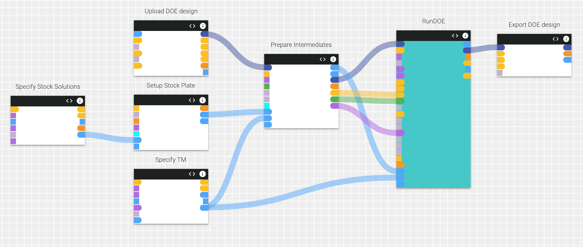 Figure 3.  Simple, rapid and flexible workflow prototyping in  Antha's  Workflow Editor. The graphical user interface of  Antha's  Workflow Editor affords a biological scientist the ability to rapidly prototype automated liquid handling workflows through programming at a higher level of abstraction with respect to most hardware vendors' automated liquid handling software. The DoE workflow used for driving the execution of both DoE iterations in this study is shown here.