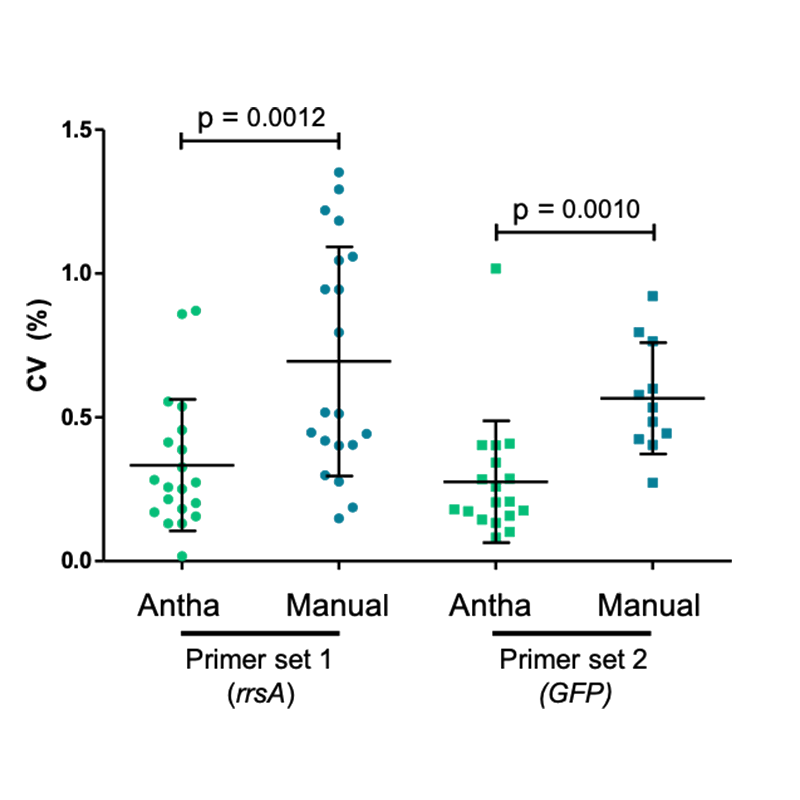 Antha-driven automated qPCR runs have lower coefficients of variation compared to manual performance of the assay, for two different primer pairs.