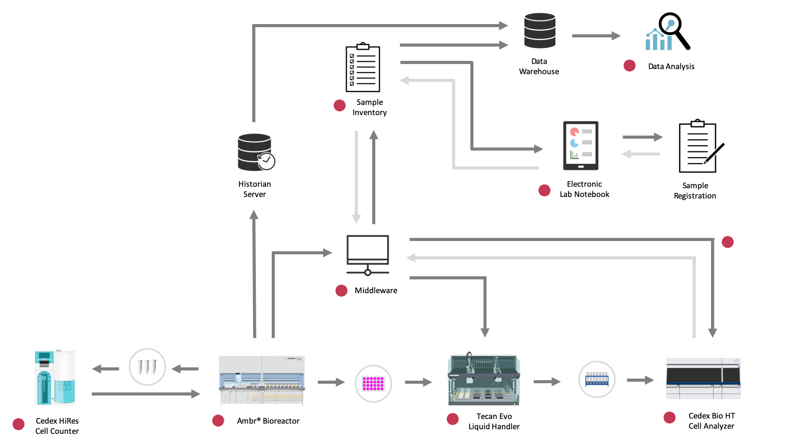 Bioprocessing data ecosystem: Flow diagram demonstrates the complicated movement of data within an upstream bioprocessing unit operation.  Red dots signal manual data touch-points.
