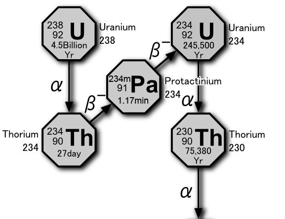 thorium 230 dating