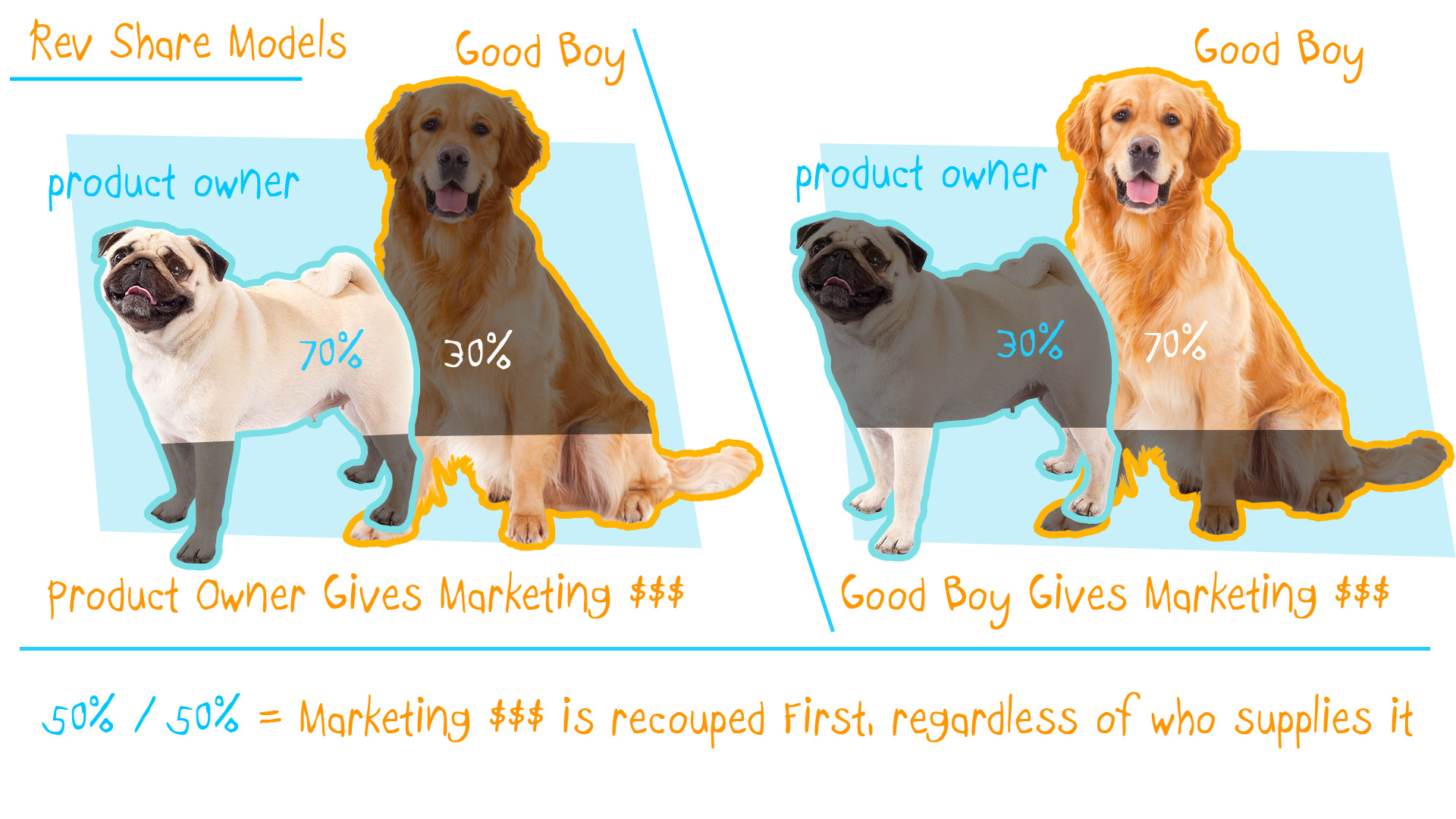 rev-share-models.jpg