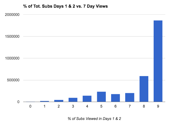 9-28-hour-subscribe-views.png