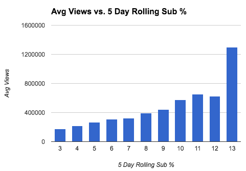 Average Daily Views versus the five day rolling percentage of subscribers who viewed.