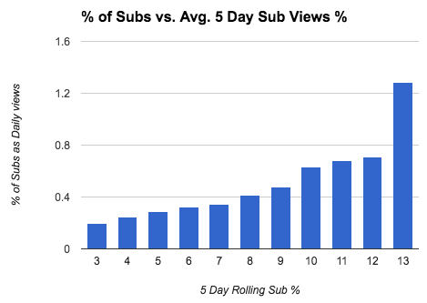 11-Percentage-of-subs-vs-rolling-five-day.png