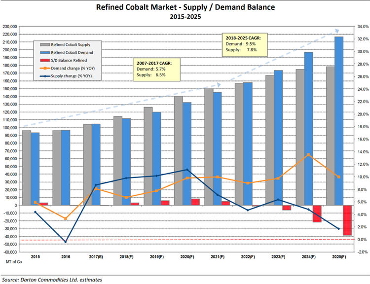 Cobalt supply and demand graph.png