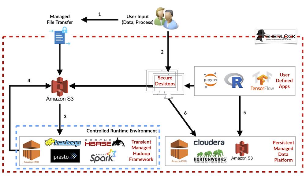 Sherlock Cloud EMR V1 Tech.jpg