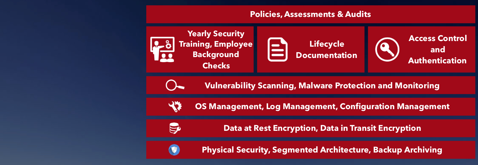 Approach to compliance & security - Full Stack Management, Built to NIST 800-53