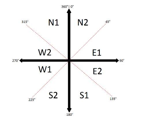 Location Diagram for Magnetometer