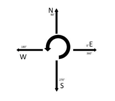 Location Diagram for Servo