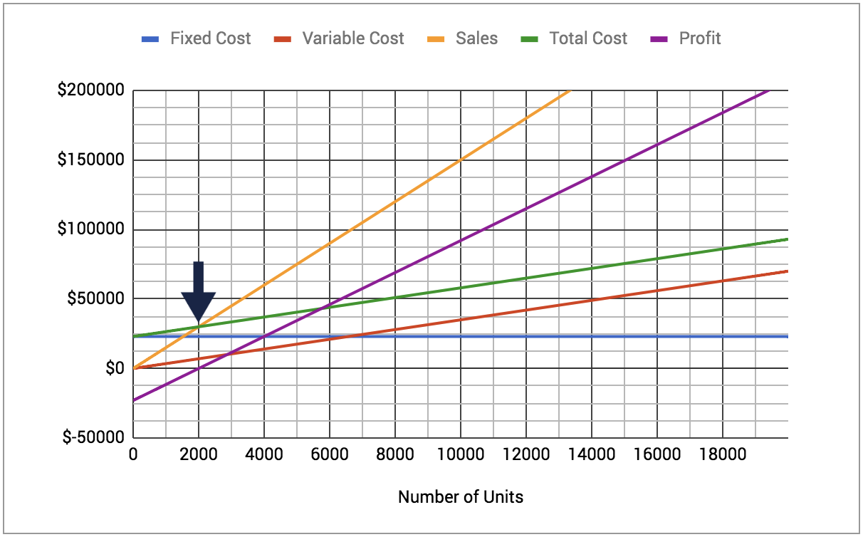 Calculating Injection Molding Break-Even Point | Jaycon Systems
