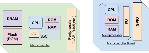 CPUs are part of Chips such as SoCs and MCUs, which in turn are part of a board such as a Microcomputer (RPi) or a Microcontroller Board (Arduino).