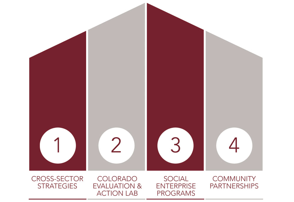 Pillars of Our Work - Our work is mapped across 4 major pillars which uniquely position the Barton Institute in convening civic leadership, community partners and resources across sectors to find long-lasting solutions.