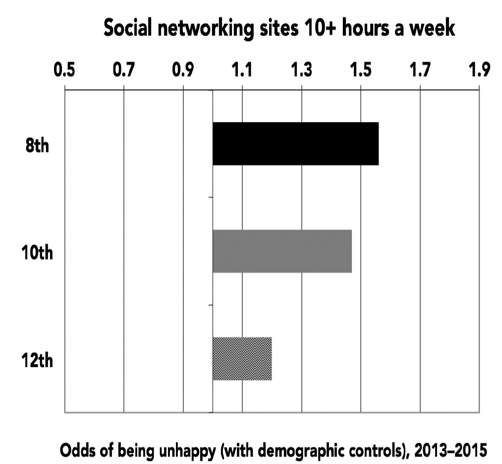 Figure 3.6. Relative risk of being unhappy from spending ten or more hours a week on social networking sites, 8th, 10th, and 12th graders. Monitoring the Future, 2013–2015.