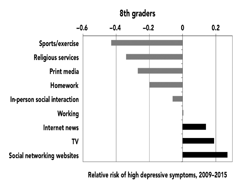 Figure 3.8. Relative risk of high depressive symptoms based on time spent on screen (black bars) and nonscreen (gray bars) activities, 8th graders, 2009–2015.