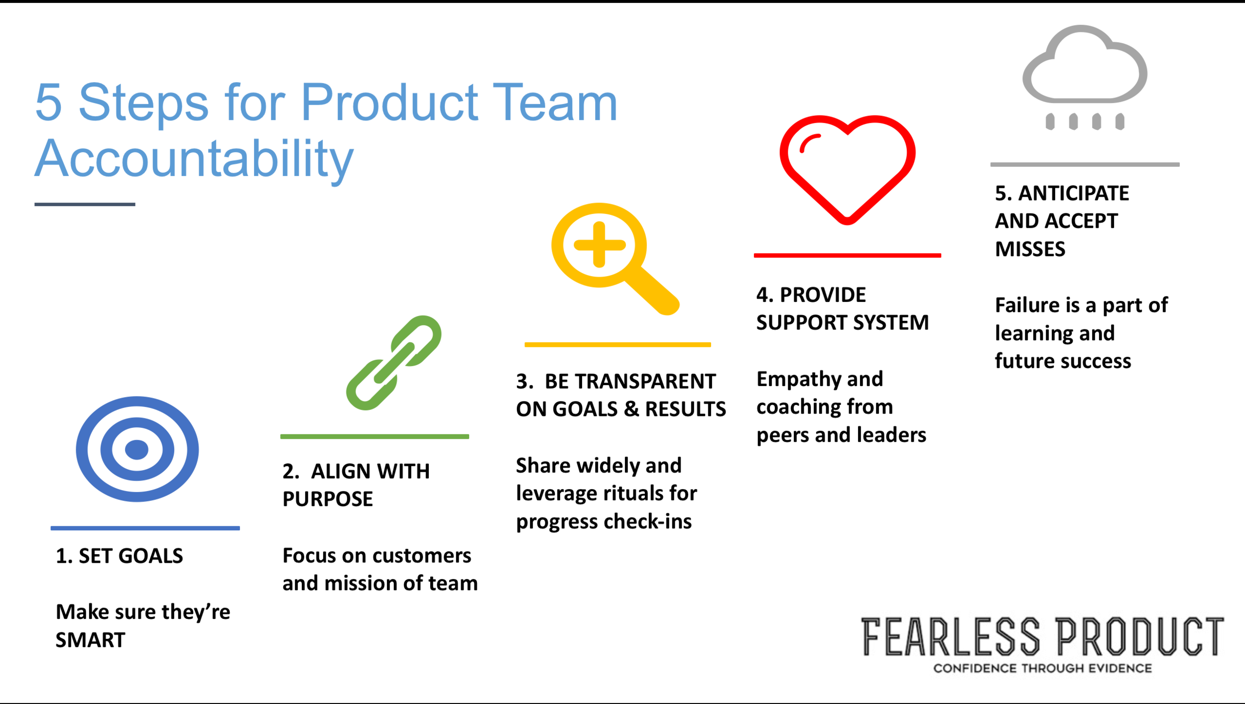 Fearless Product 5 Steps to Accountability for Product Teams.png