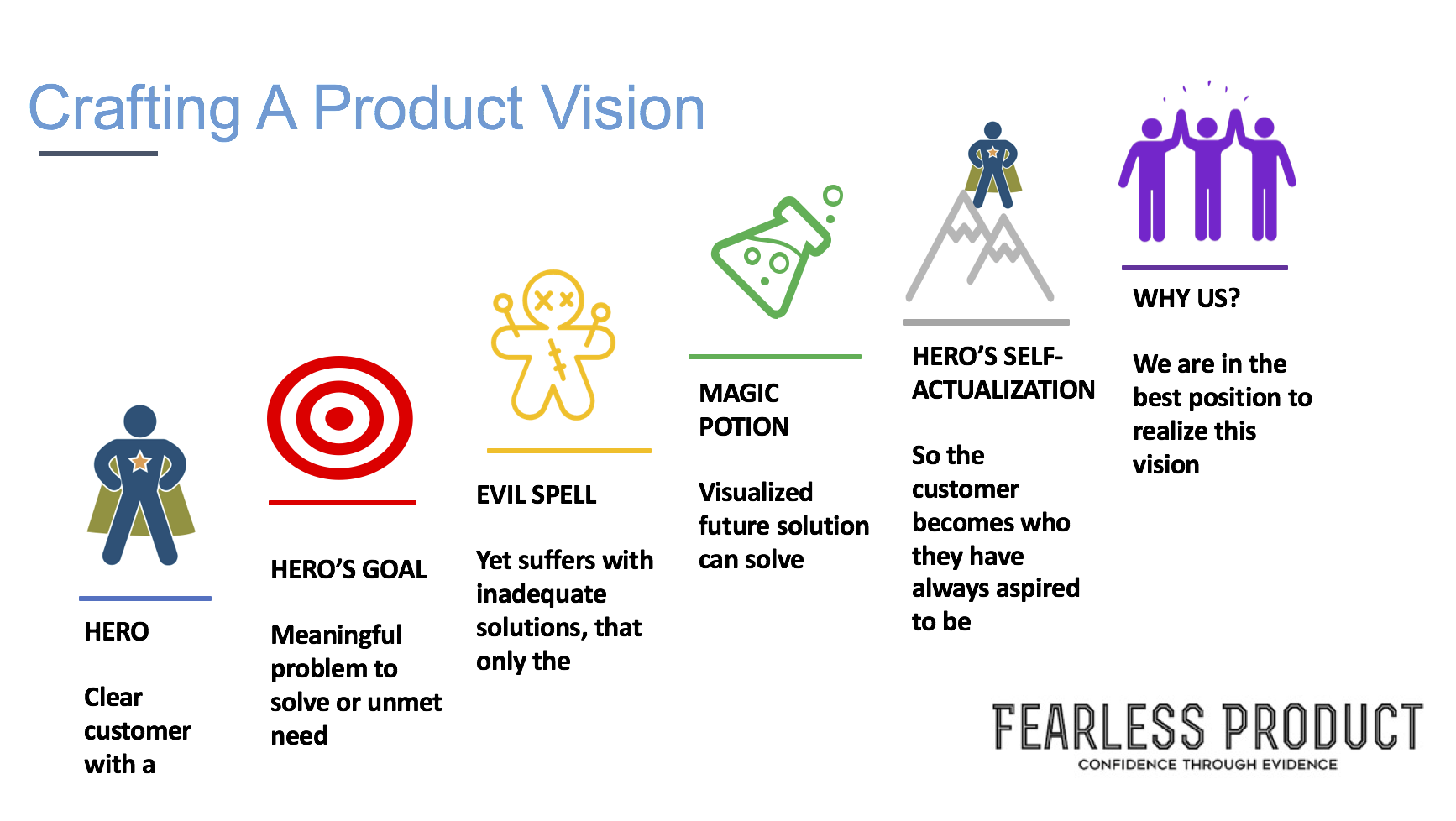 Crafting a Product Vision - Fearless Product.png