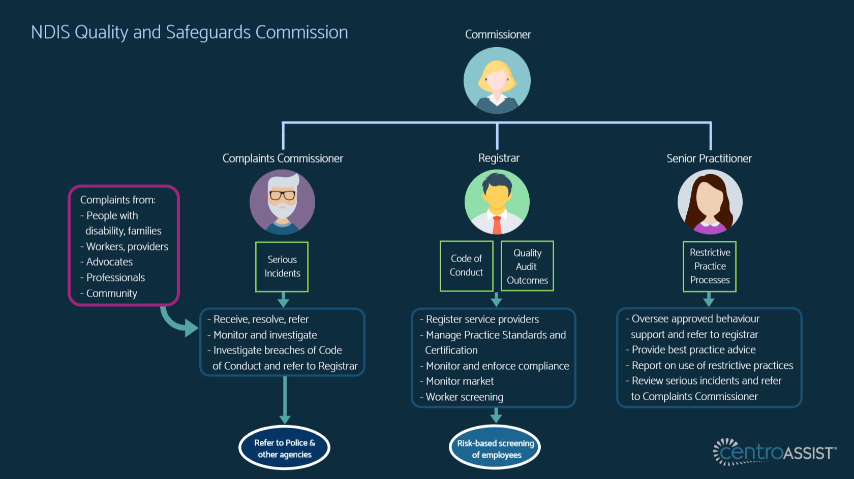 Diagram showing NDIS Quality and Safeguards Commission