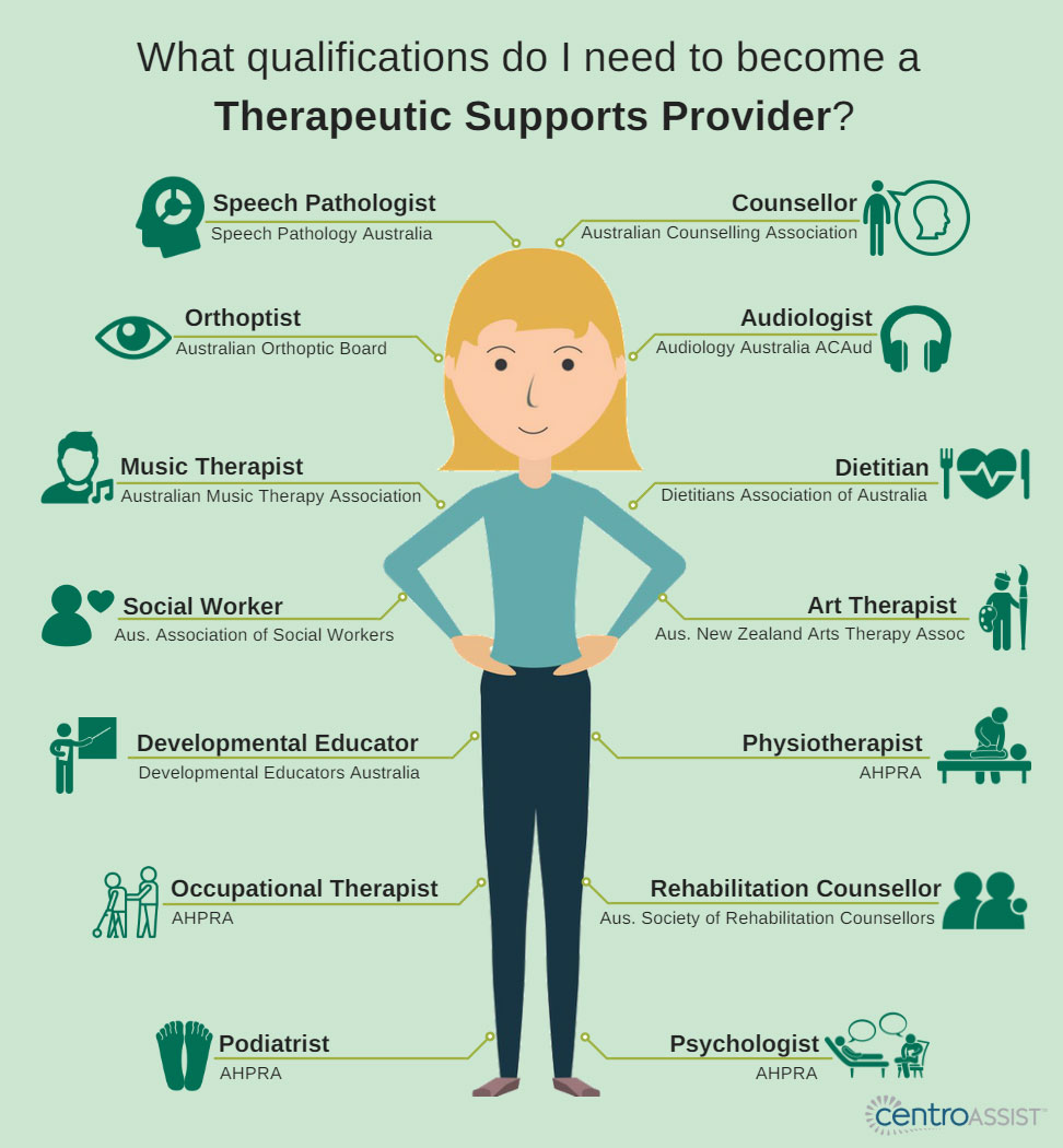 Image showing which qualifications are needed to become a Therapeutic Supports Provider