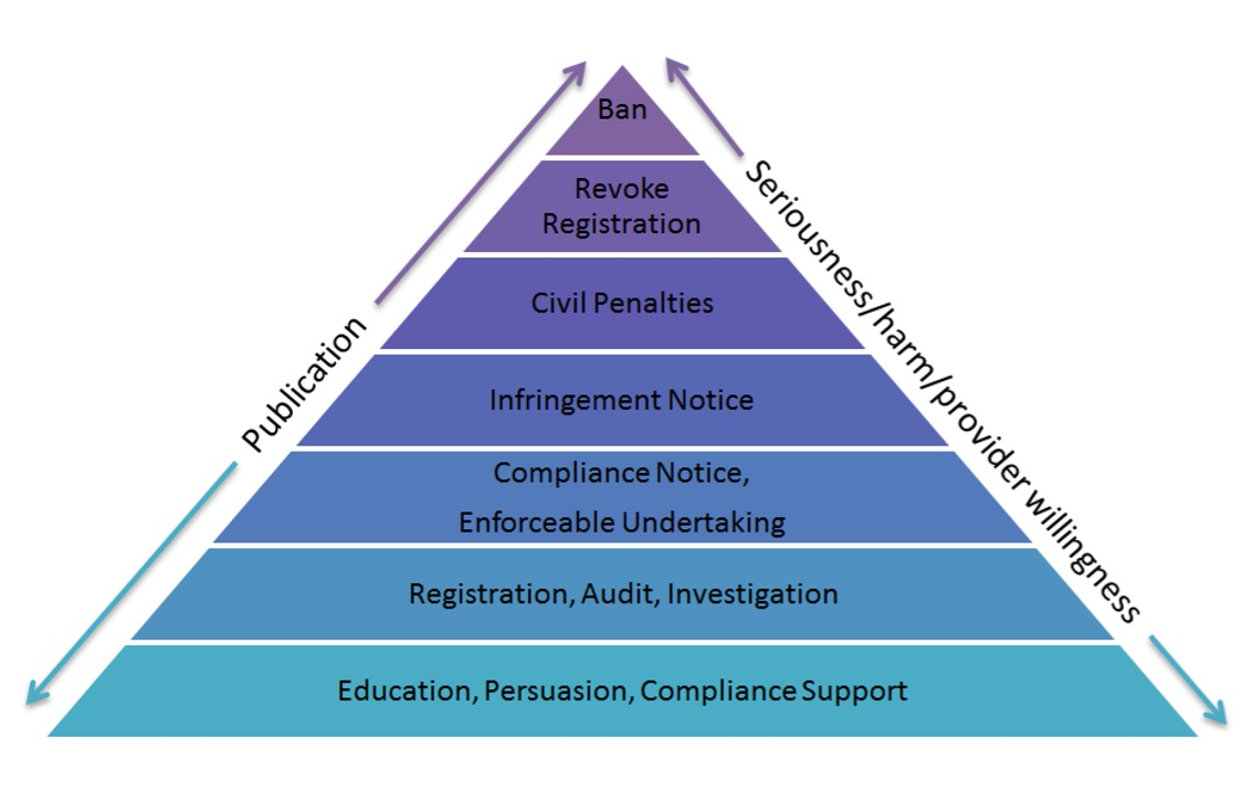 Image by  Ayres and J. Braithwaite  via  Compliance and Enforcement Policy NDIS Commission