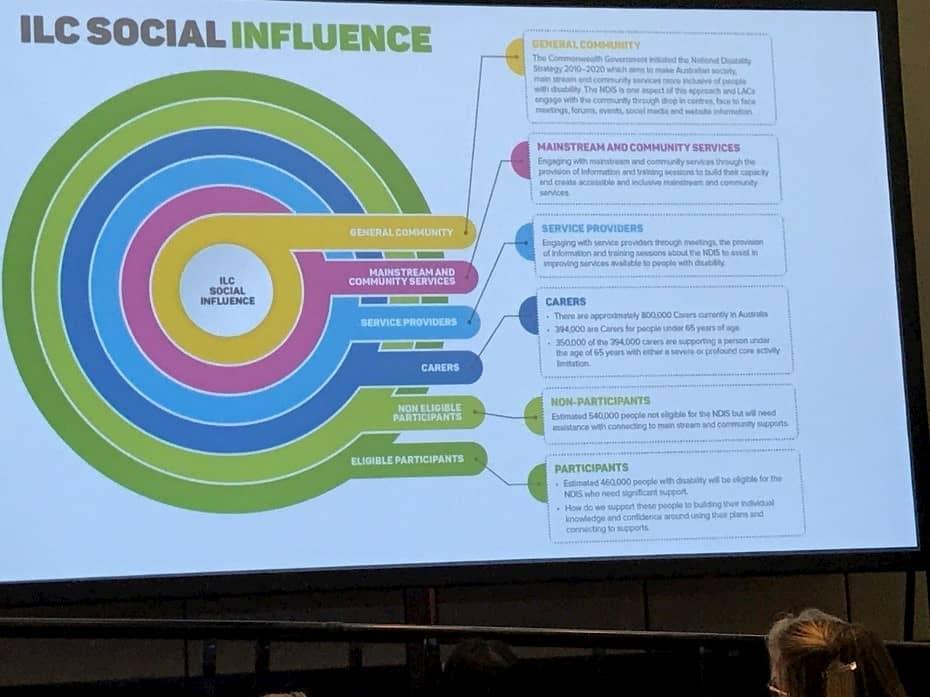 Figure 3: ILC Social Influence by LAC, Feros Care