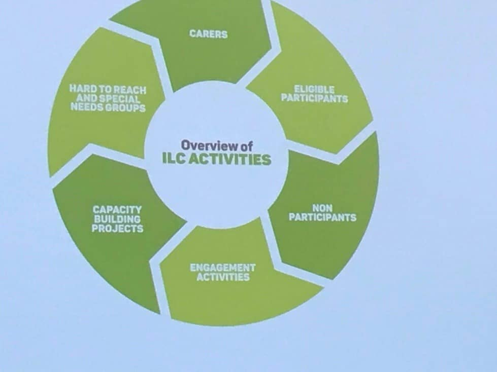 Figure 4: Overview of ILC Activities by LAC, Feros Care