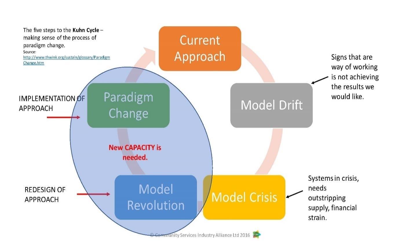 Figure 6 Kuhn Cycle