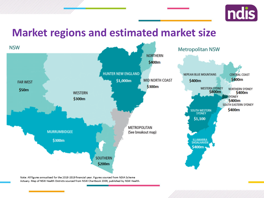 Figure 1 from Carol Berry, Director Provider and Market Engagement NSW/ACT NDIS at HLB Mann Judd NDIS - Update Luncheon on 28 August 2019