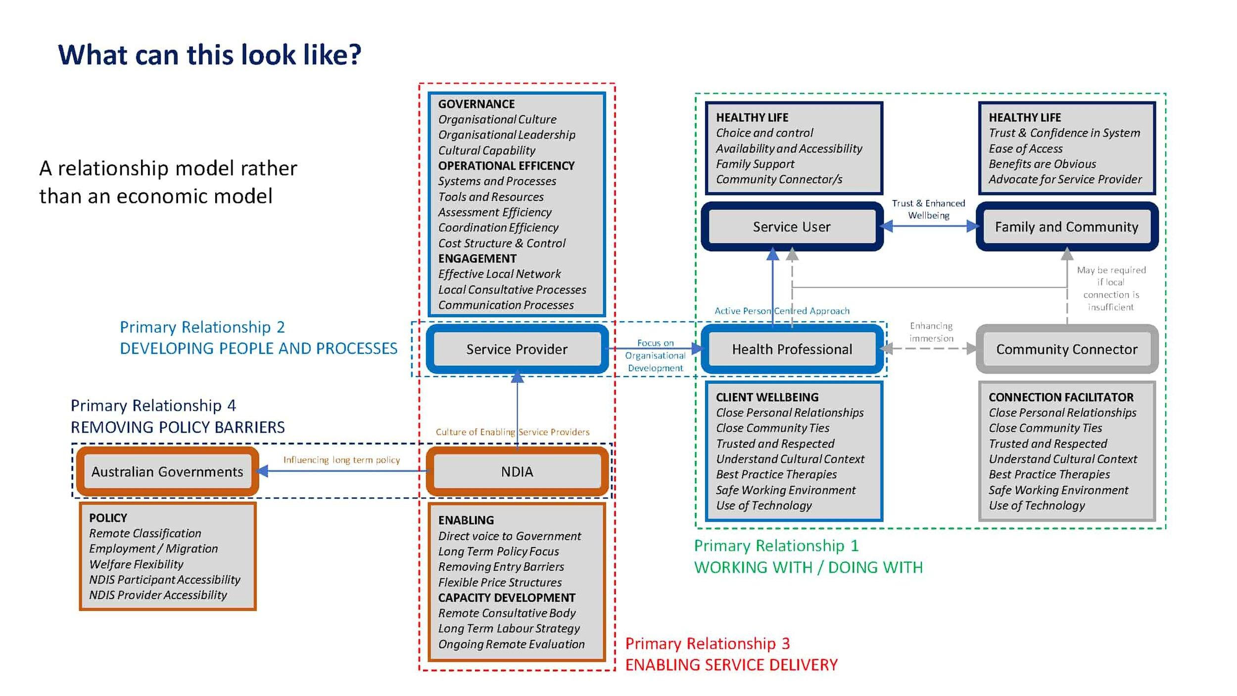 Figure 8 Professor David Gilchrist, UWA A new Model for the NDIS
