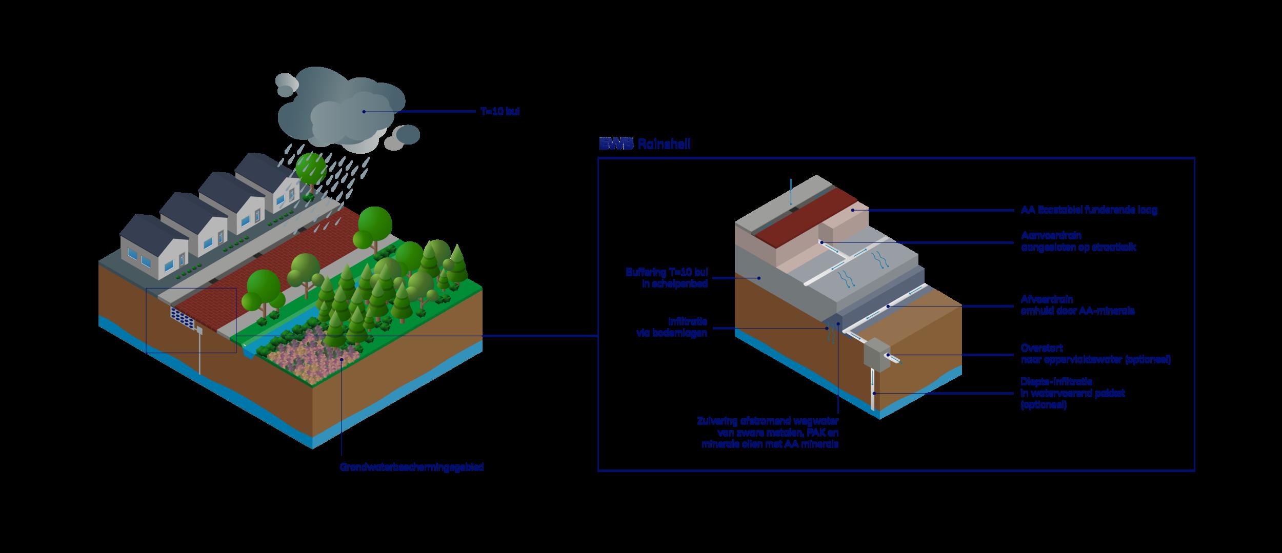 EWB infographic_rainshell + omschrijvingen.png