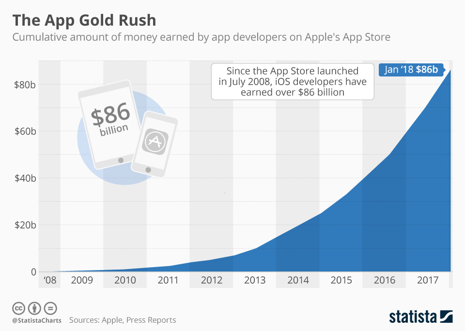 chartoftheday_9671_developer_earnings_apple_app_store_n.jpg