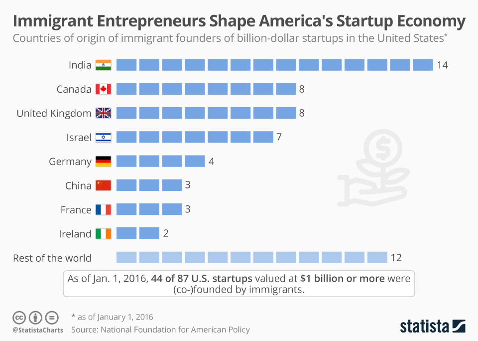 chartoftheday_14065_countries_of_origin_of_immigrant_founders_of_billion_dollar_startups_n.jpg