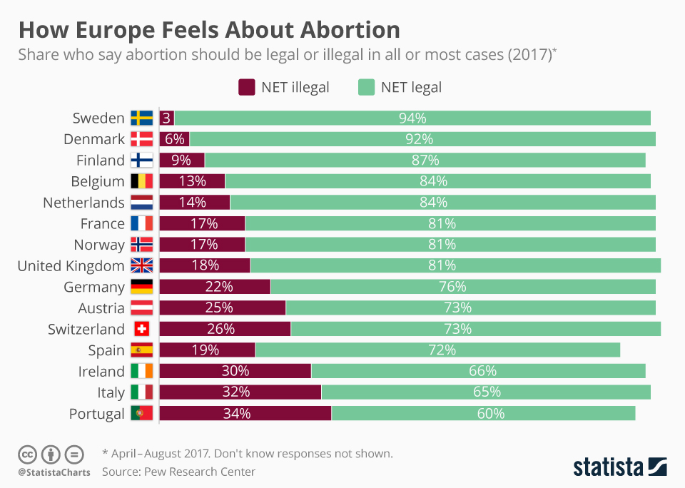 chartoftheday_14037_how_europe_feels_about_abortion_n.jpg