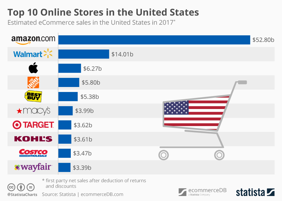 chartoftheday_14043_top_10_online_stores_in_the_us_n.jpg