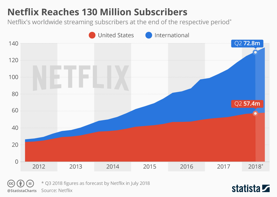 chartoftheday_10311_netflix_subscriptions_usa_international_n.jpg